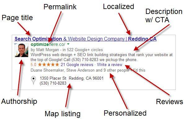 Google optimisation